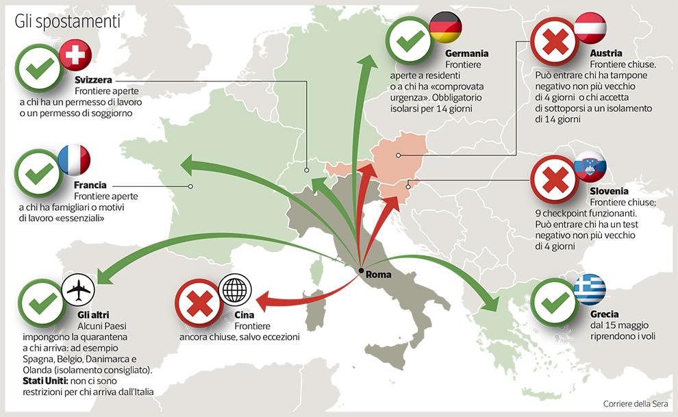 Riapertura frontiere Italia, gli spostamenti - credit: corrieredellasera